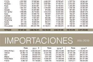 Las exportaciones españolas de calzado se recuperaron en 2019