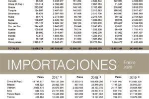Balanza comercial del calzado: enero 2020