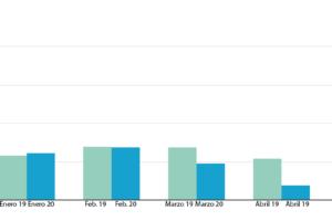 Balanza comercial del calzado: abril 2020