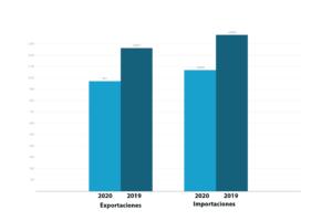A las exportaciones de calzado les cuesta recuperar los valores habituales