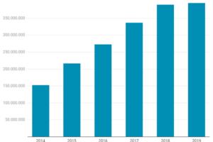 Las ventas electrónicas de calzado y cuero tocan techo en 2019