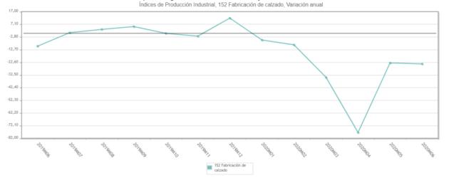 La recuperación de la producción de calzado se estanca en junio