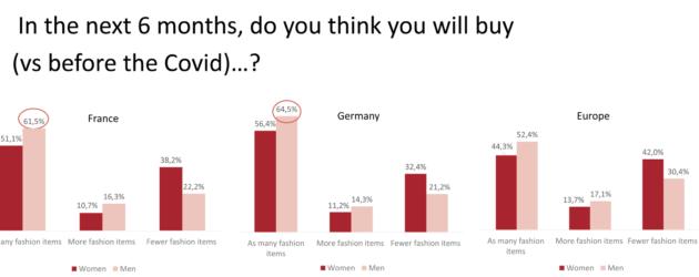 Sostenibilidad y producción local: las dos principales tendencias de la moda en tiempos de pandemia
