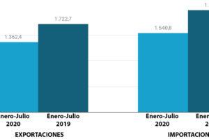 Las exportaciones de calzado español frenan su recuperación (Julio 2020)