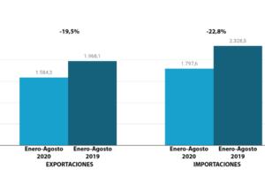 Las exportaciones de calzado están todavía lejos de retomar sus valores previos a la crisis