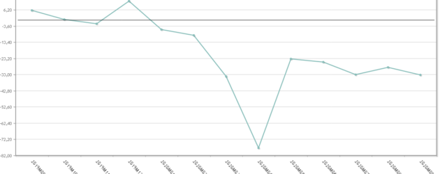 La producción de calzado vuelve a caer en septiembre