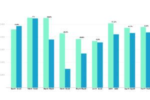 El valor de las exportaciones españolas de calzado cayó un 18% entre enero y septiembre