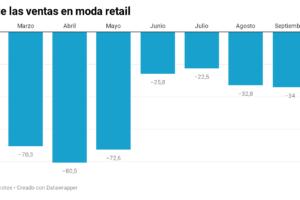 Las ventas de moda española acumulan una caída de un 40,5%