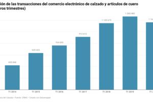El comercio electrónico de calzado se desinfla en España