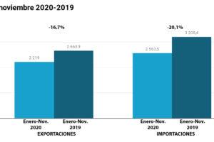 La segunda ola trunca la recuperación de las exportaciones españolas de calzado