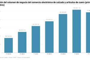 La pandemia de la covid-19 impulsa a valores récord las ventas electrónicas de calzado
