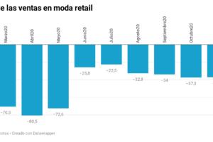 El peor comienzo de año posible para la moda española: tercera ola y temporal Filomena