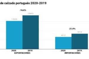 Las exportaciones portuguesas de calzado retroceden un 16,6% en 2020