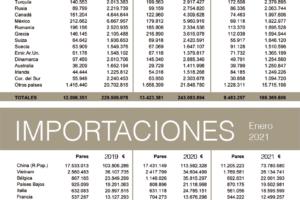 La tercera ola de la pandemia interrumpe la recuperación de las exportaciones españolas de calzado