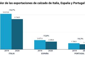 La pandemia afectó las exportaciones de Italia, España y Portugal de manera muy parecida