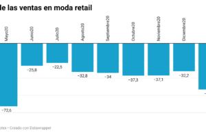 Las ventas de moda se recuperan levemente pero continúan en depresión