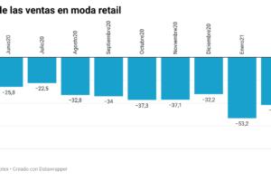 Las ventas de moda continúan su lenta recuperación, lejos aún de sus niveles precrisis
