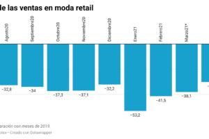 Las ventas minoristas de moda se estabilizan