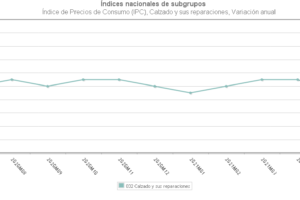 Los precios de calzado registran su menor subida desde el comienzo de la pandemia