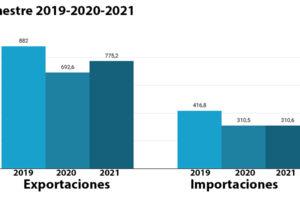 Las exportaciones portuguesas se recuperan en la primera mitad del año