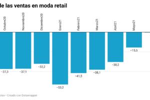 Las ventas minoristas de moda vuelven a retroceder