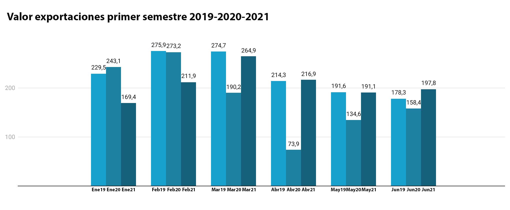 exportaciones calzado junio 2021