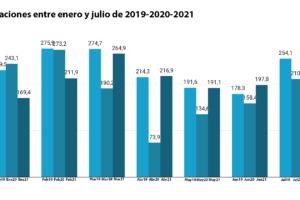 La recuperación del calzado español en el extranjero, cada vez más lenta